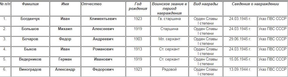 Часть списка награжденных героев-фронтовиков