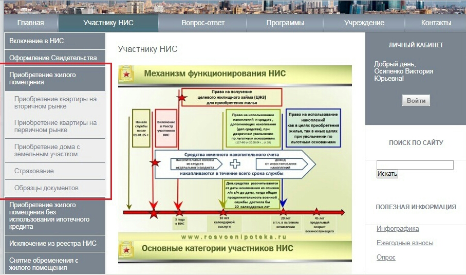 Структура подраздела «Приобретение жилого помещения» раздела «Участнику НИС» главного меню сайта.