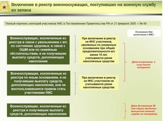 Категории военнослужащих-участников НИС, поступивших на службу из запаса.
