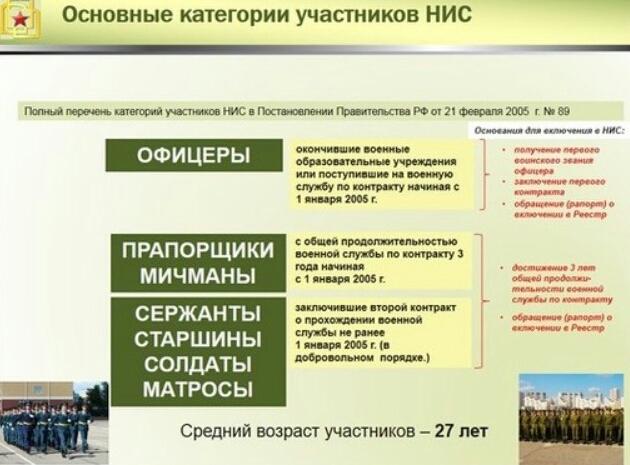 Категории военнослужащих-участников НИС.