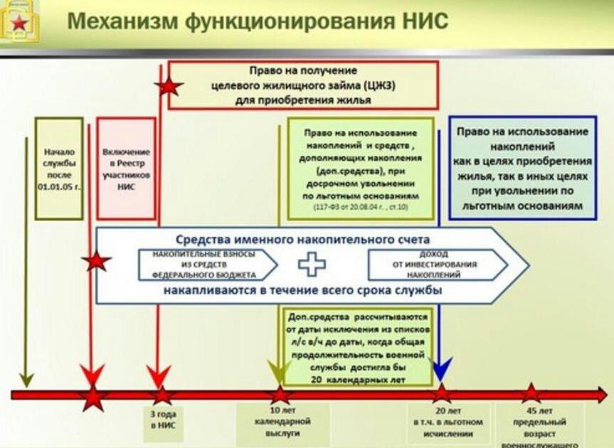 Механизм функционирования накопительно-ипотечной системы «Росвоенипотека».